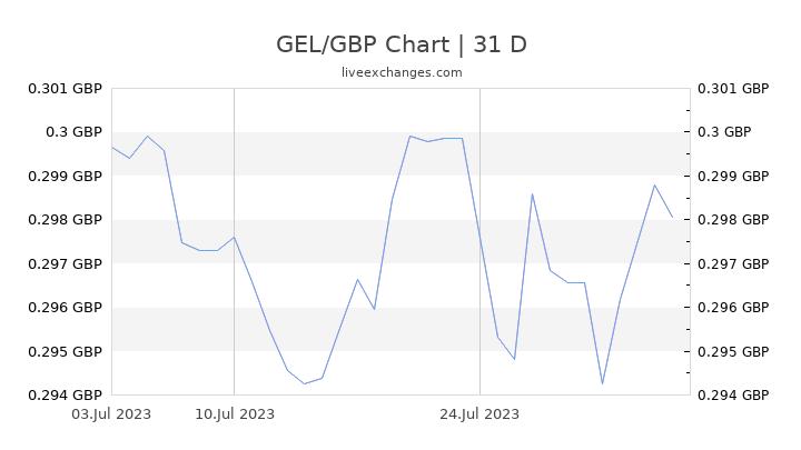 GEL/GBP Chart