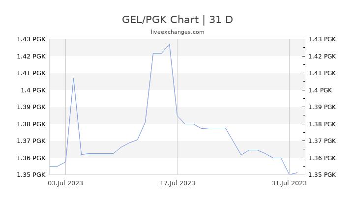 GEL/PGK Chart