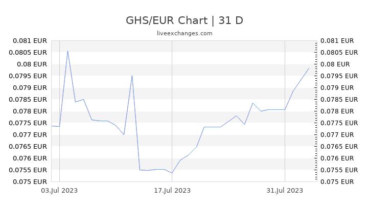 GHS/EUR Chart
