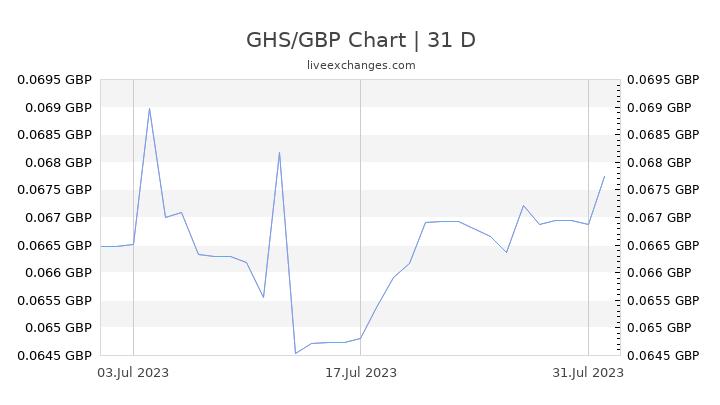 GHS/GBP Chart
