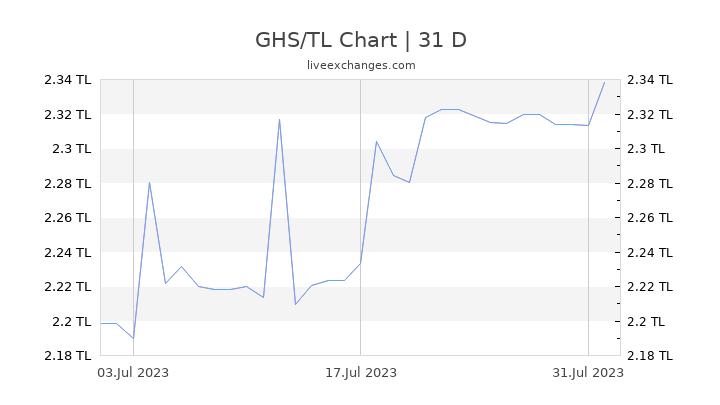 GHS/TL Chart