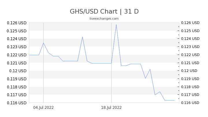100 Ghs To Usd Exchange Rate Live 17