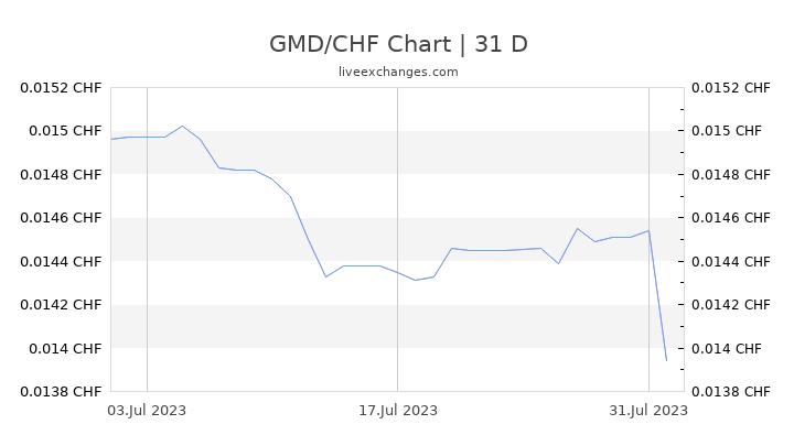 GMD/CHF Chart