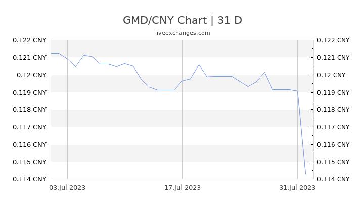 GMD/CNY Chart