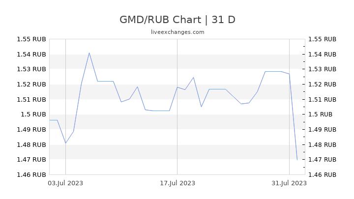 GMD/RUB Chart