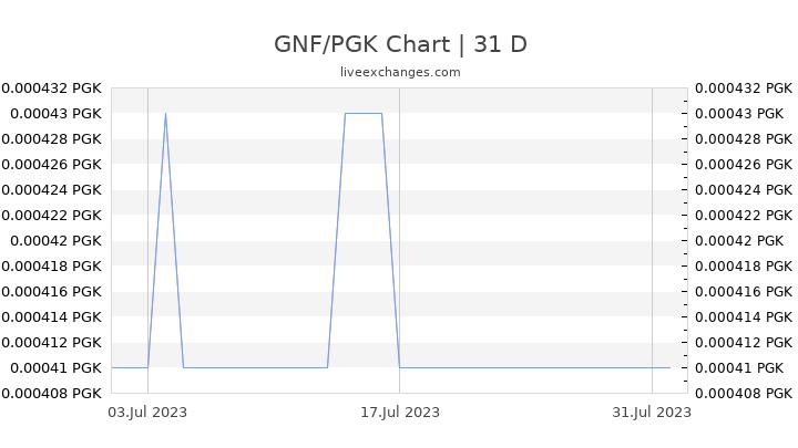 GNF/PGK Chart