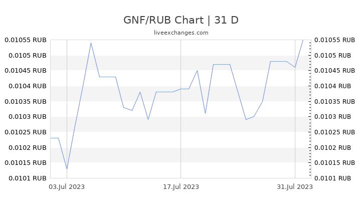GNF/RUB Chart