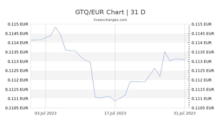 GTQ/EUR Chart