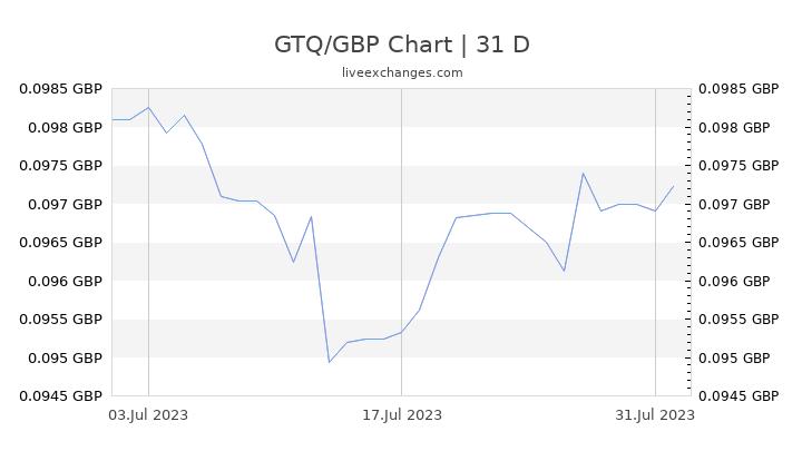 GTQ/GBP Chart