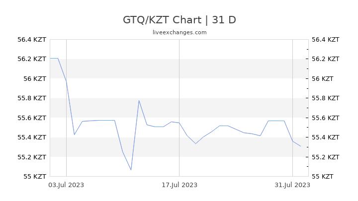 GTQ/KZT Chart