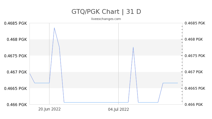 GTQ/PGK Chart