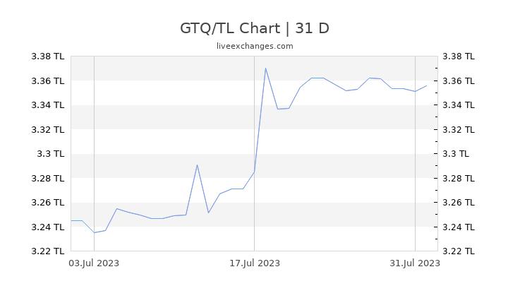 GTQ/TL Chart