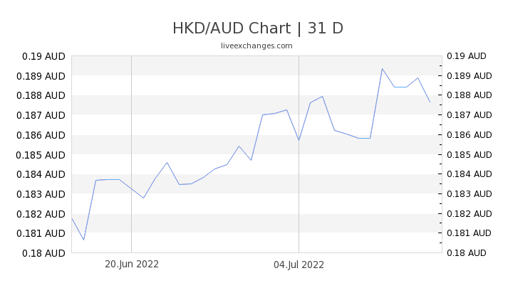 HKD/AUD Chart