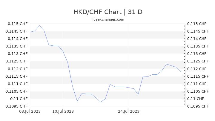 HKD/CHF Chart