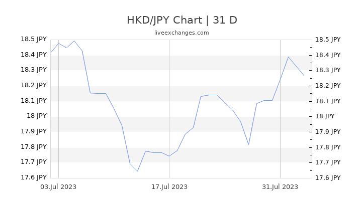 HKD/JPY Chart