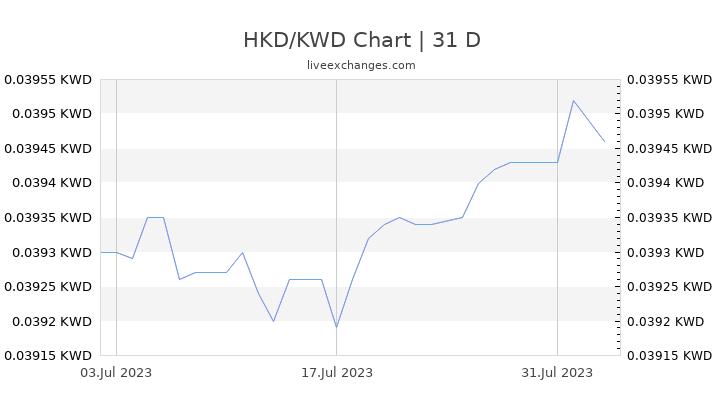 100 Hkd To Kwd Exchange Rate Live 3