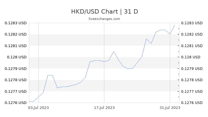 HKD/USD Chart