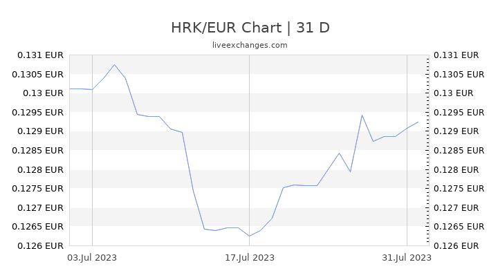 HRK/EUR Chart