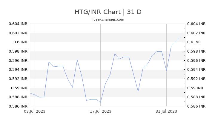 HTG/INR Chart