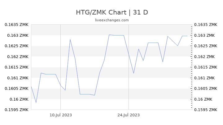 HTG/ZMK Chart