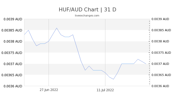 HUF/AUD Chart