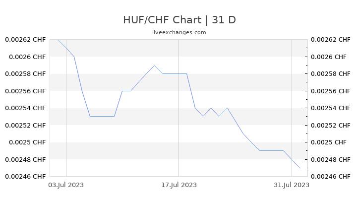 HUF/CHF Chart