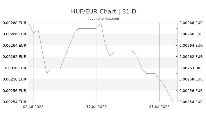 HUF/EUR Chart
