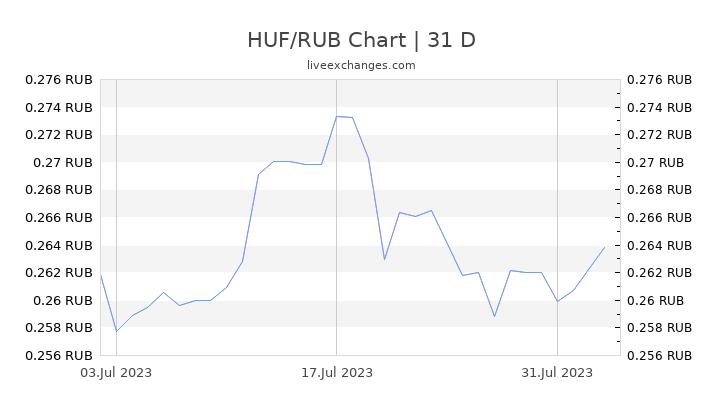 HUF/RUB Chart