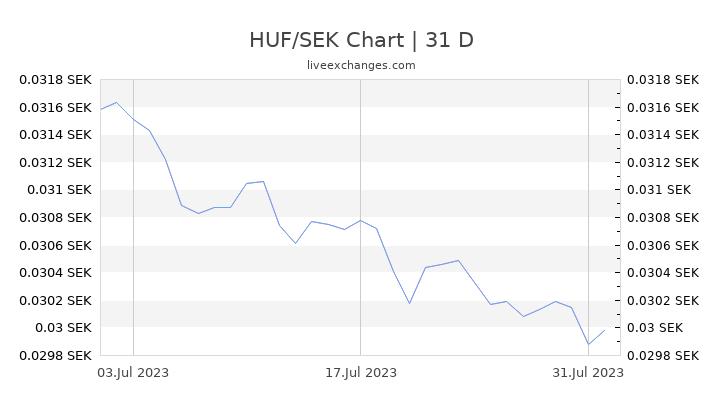 HUF/SEK Chart