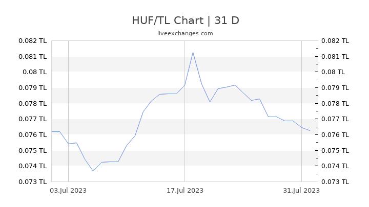 HUF/TL Chart