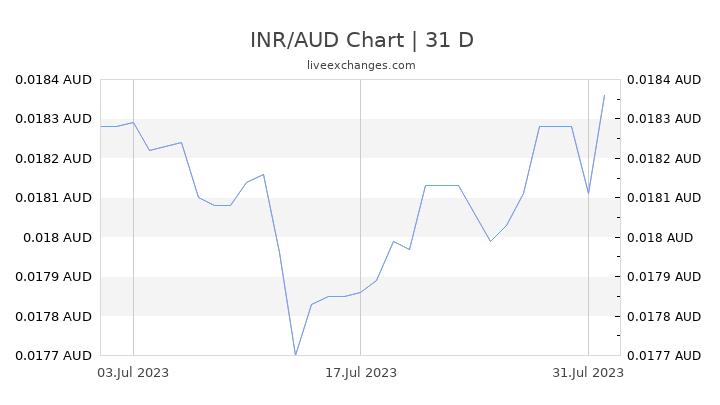 INR/AUD Chart