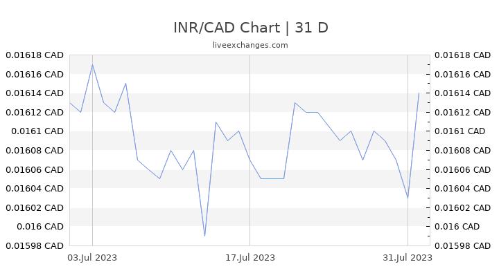 INR/CAD Chart