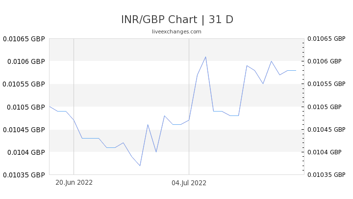 INR/GBP Chart