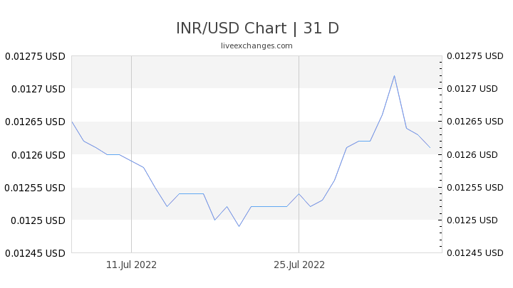 0 59 Inr To Usd Exchange Rate Live