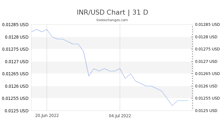 1 Inr To Usd Exchange Rate Indian