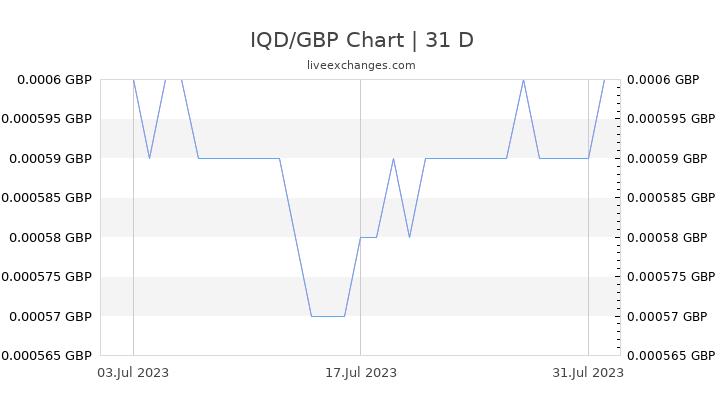 IQD/GBP Chart