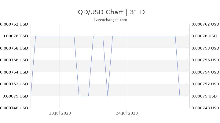 IQD/USD Chart