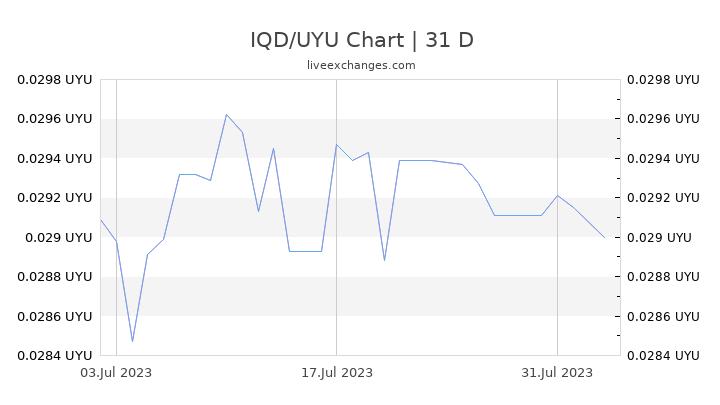 IQD/UYU Chart