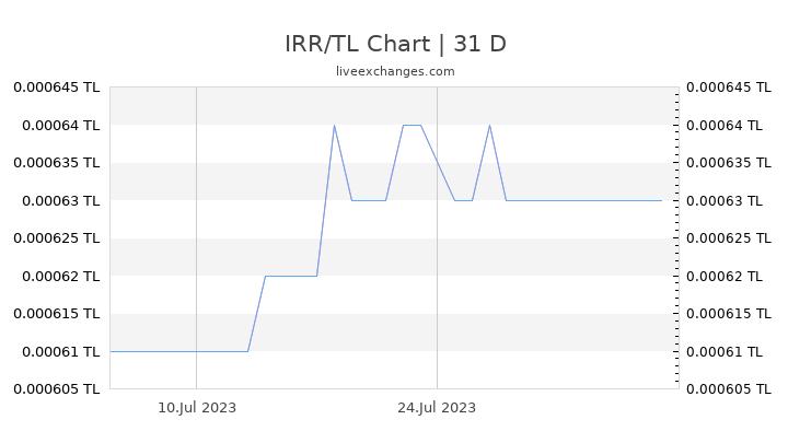 IRR/TL Chart