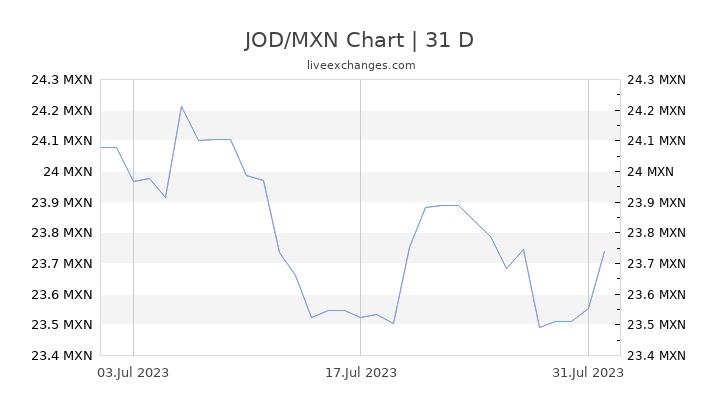 1 Jod To Mxn Exchange Rate Jordanian