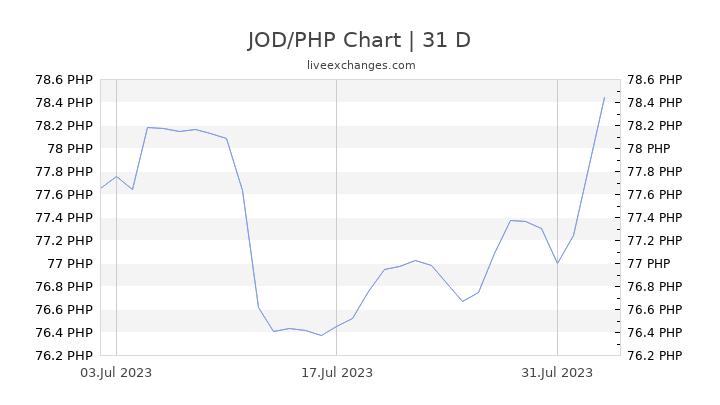 Jordanian Dinar To Philippine Peso