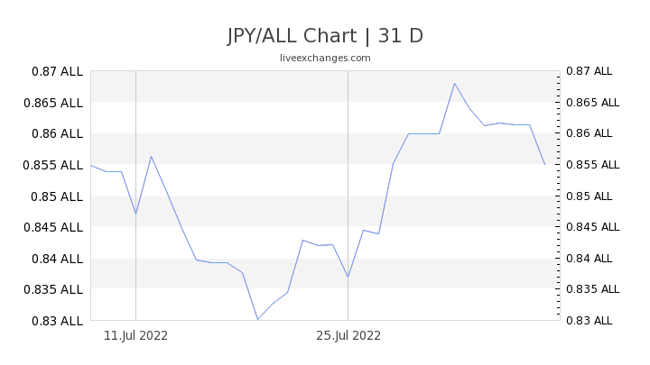JPY/ALL Chart