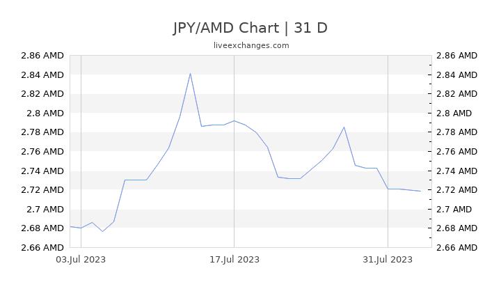 JPY/AMD Chart