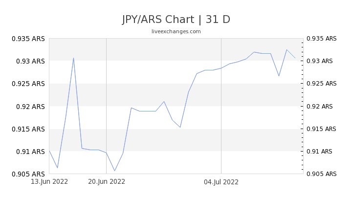 JPY/ARS Chart