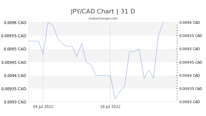 JPY/CAD Chart