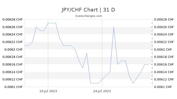JPY/CHF Chart