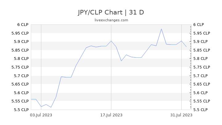 JPY/CLP Chart