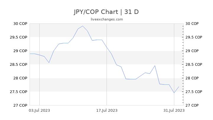 JPY/COP Chart