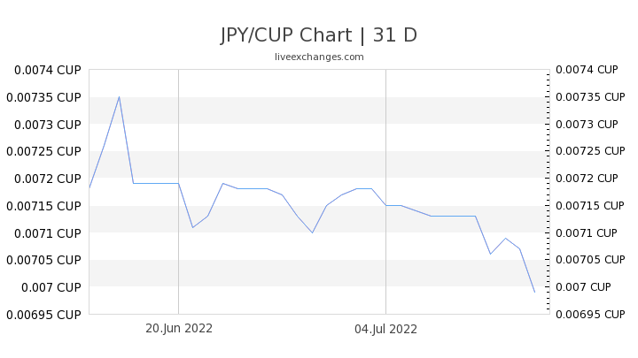 JPY/CUP Chart