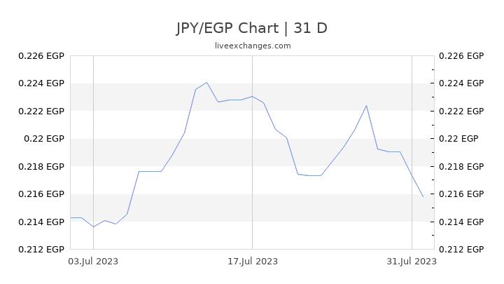 JPY/EGP Chart